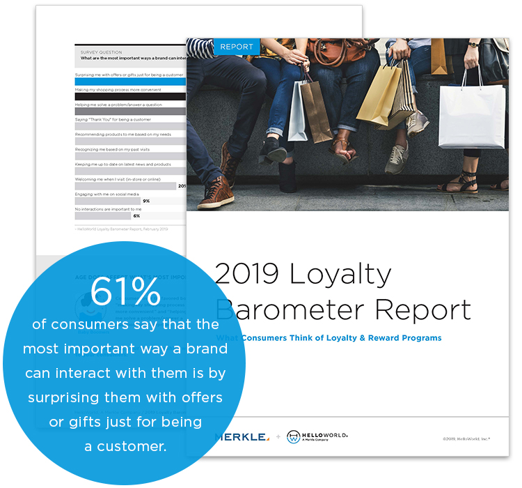 61% of consumers say that the most important way a brand can interact with them is by surprising them with offers or girts just for being a customer.