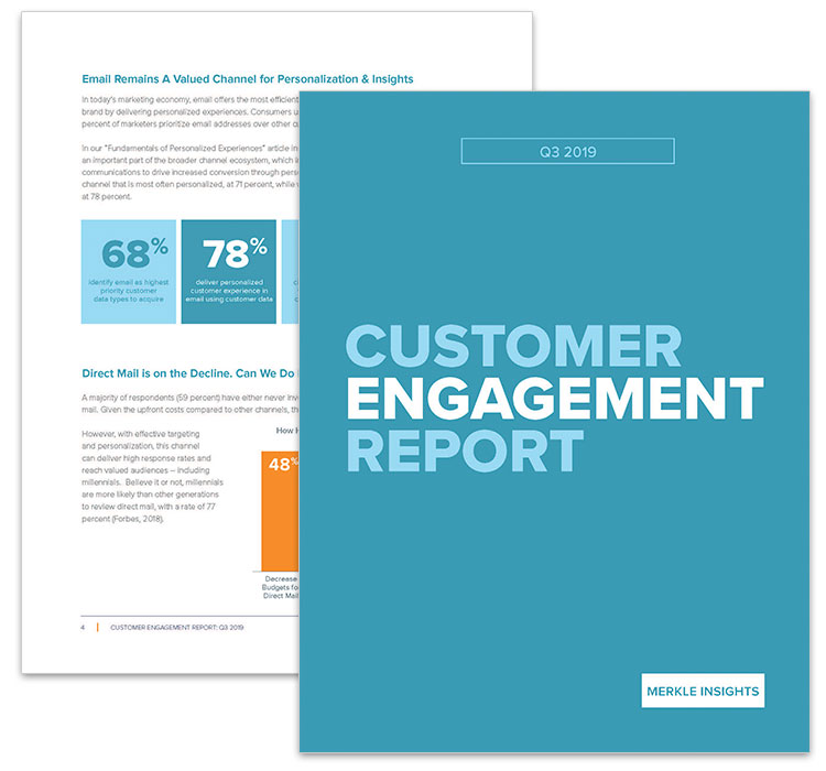 66% of consumers care more about experience than price for brand decisions. Source: Merkle: Customer Engagement Report: Q3 2019